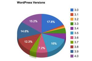 WordPress-Sicherheitslücke Cross-Site-Scripting: Risiko für Millionen WordPress Blogs